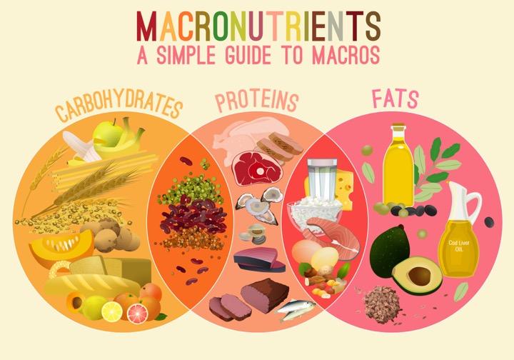 Bạn đã biết cách tính Marconutrients chưa?